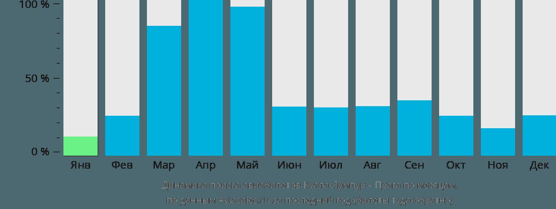 Динамика поиска авиабилетов из Куала-Лумпура в Прагу по месяцам