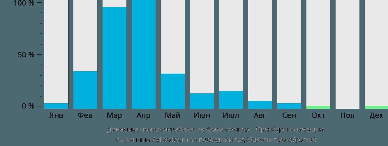 Динамика поиска авиабилетов из Куала-Лумпура в Оренбург по месяцам