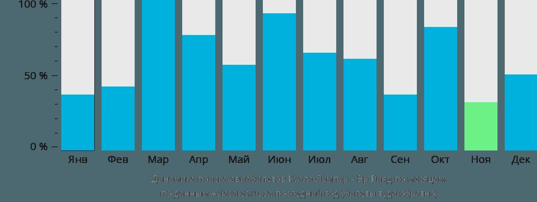 Динамика поиска авиабилетов из Куала-Лумпура в Эр-Рияд по месяцам