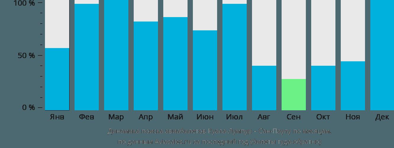 Динамика поиска авиабилетов из Куала-Лумпура в Сан-Паулу по месяцам