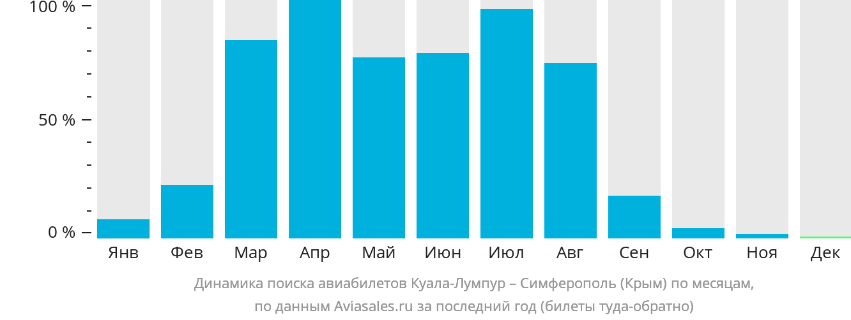 Динамика поиска авиабилетов из Куала-Лумпура в Симферополь по месяцам
