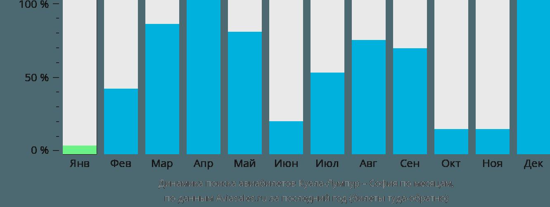Динамика поиска авиабилетов из Куала-Лумпура в Софию по месяцам