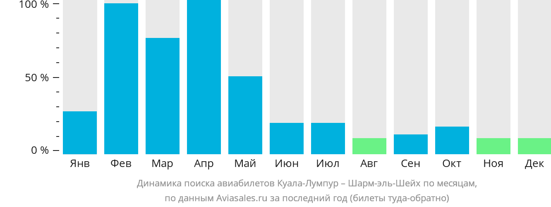 Динамика поиска авиабилетов из Куала-Лумпура в Шарм-эль-Шейх по месяцам