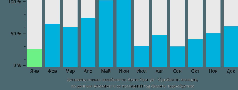 Динамика поиска авиабилетов из Куала-Лумпура в Сурабаю по месяцам