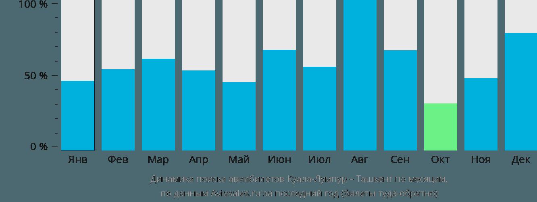 Динамика поиска авиабилетов из Куала-Лумпура в Ташкент по месяцам