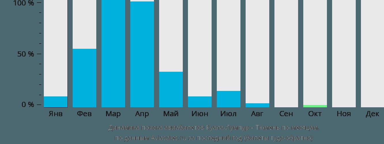 Динамика поиска авиабилетов из Куала-Лумпура в Тюмень по месяцам