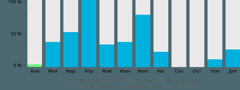 Динамика поиска авиабилетов из Куала-Лумпура в Таллин по месяцам