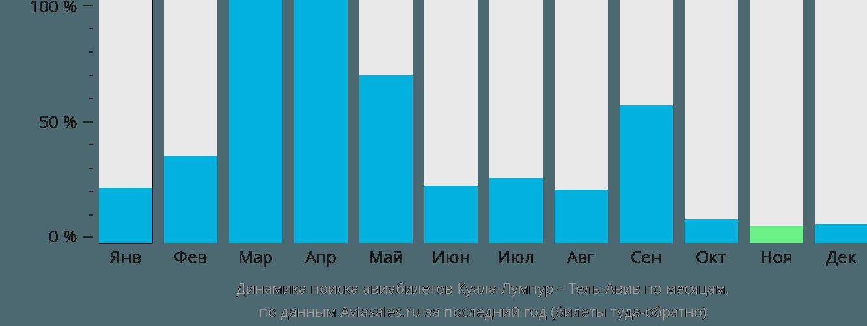 Динамика поиска авиабилетов из Куала-Лумпура в Тель-Авив по месяцам