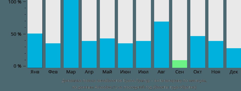 Динамика поиска авиабилетов из Куала-Лумпура в Антананариву по месяцам