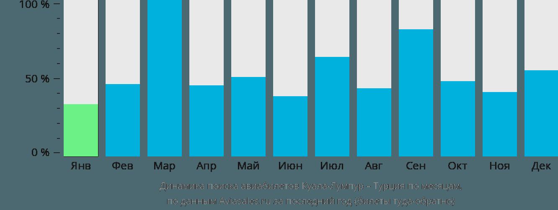 Динамика поиска авиабилетов из Куала-Лумпура в Турцию по месяцам