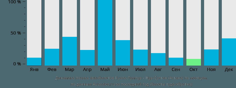 Динамика поиска авиабилетов из Куала-Лумпура в Астану по месяцам