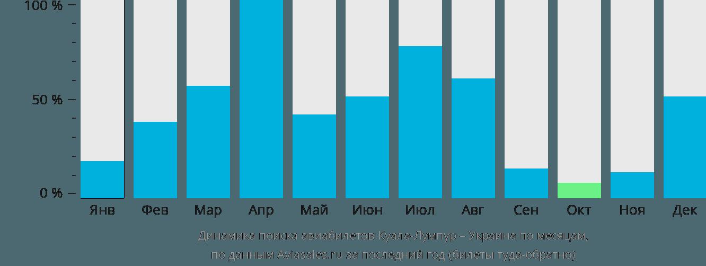 Динамика поиска авиабилетов из Куала-Лумпура в Украину по месяцам