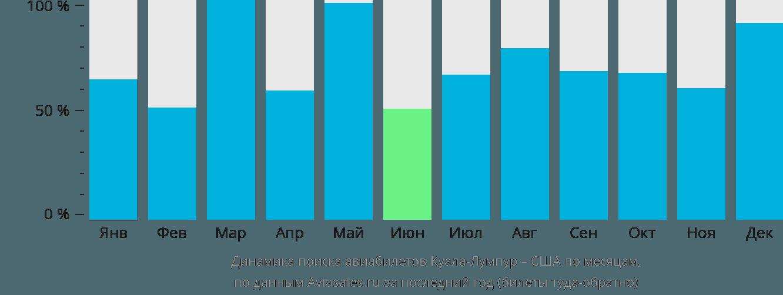 Динамика поиска авиабилетов из Куала-Лумпура в США по месяцам