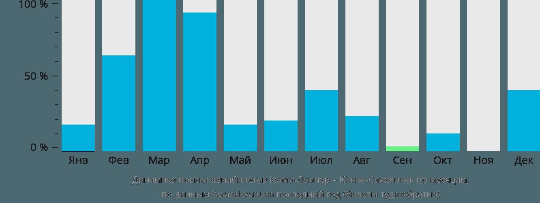 Динамика поиска авиабилетов из Куала-Лумпура в Южно-Сахалинск по месяцам