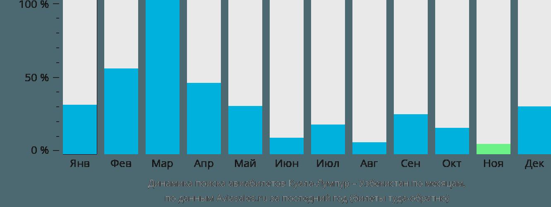 Динамика поиска авиабилетов из Куала-Лумпура в Узбекистан по месяцам