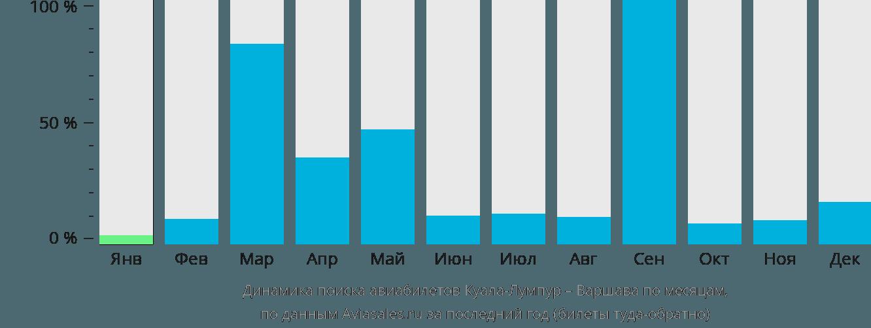 Динамика поиска авиабилетов из Куала-Лумпура в Варшаву по месяцам