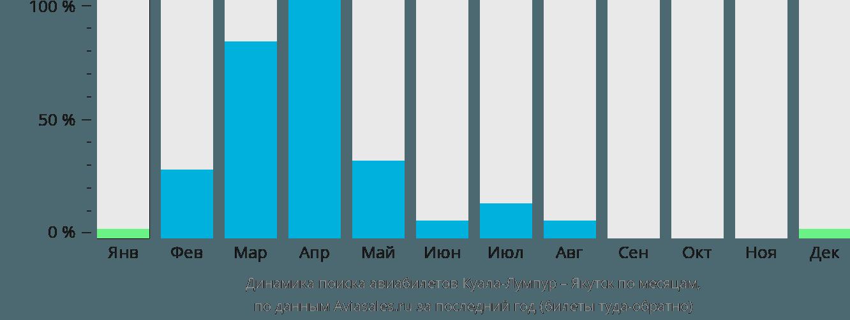 Динамика поиска авиабилетов из Куала-Лумпура в Якутск по месяцам