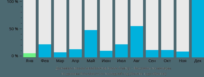 Динамика поиска авиабилетов из Куала-Лумпура в Монреаль по месяцам