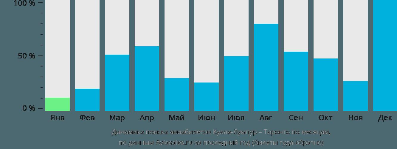 Динамика поиска авиабилетов из Куала-Лумпура в Торонто по месяцам