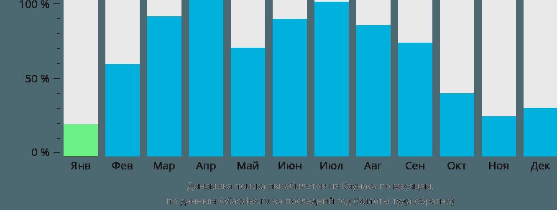 Динамика поиска авиабилетов из Каунаса по месяцам