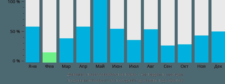 Динамика поиска авиабилетов из Каунаса в Амстердам по месяцам