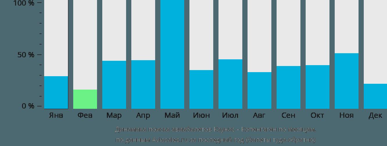 Динамика поиска авиабилетов из Каунаса в Копенгаген по месяцам