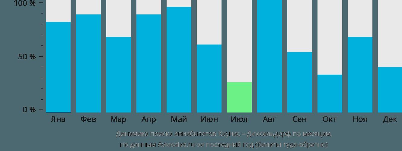 Динамика поиска авиабилетов из Каунаса в Дюссельдорф по месяцам
