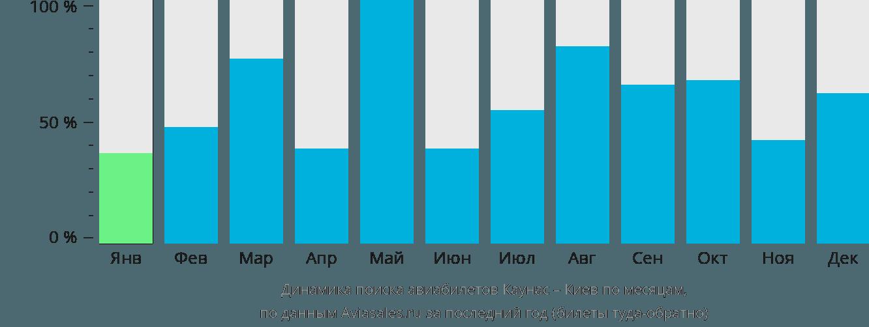 Динамика поиска авиабилетов из Каунаса в Киев по месяцам