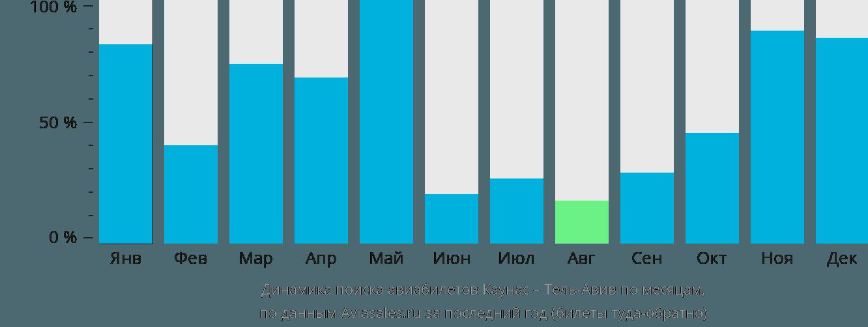 Динамика поиска авиабилетов из Каунаса в Тель-Авив по месяцам
