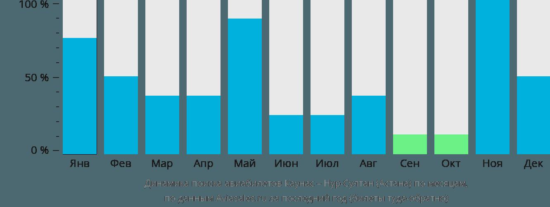 Динамика поиска авиабилетов из Каунаса в Астану по месяцам