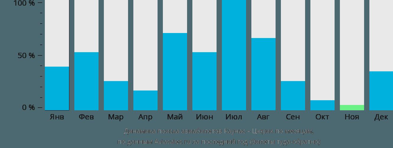 Динамика поиска авиабилетов из Каунаса в Цюрих по месяцам