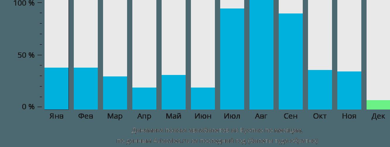 Динамика поиска авиабилетов из Куопио по месяцам