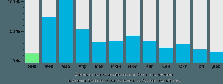 Динамика поиска авиабилетов из Кутаиси по месяцам