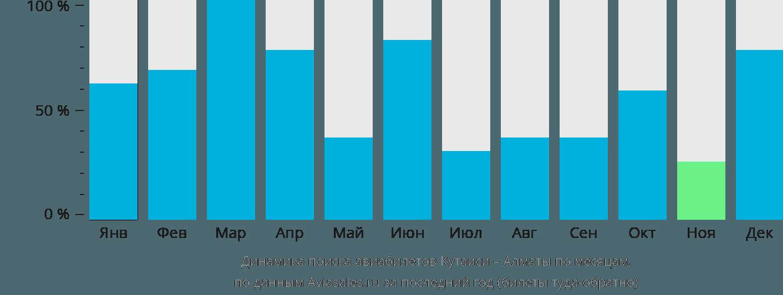 Динамика поиска авиабилетов из Кутаиси в Алматы по месяцам