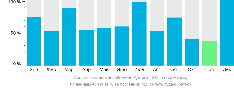 Динамика поиска авиабилетов из Кутаиси в Кёльн по месяцам