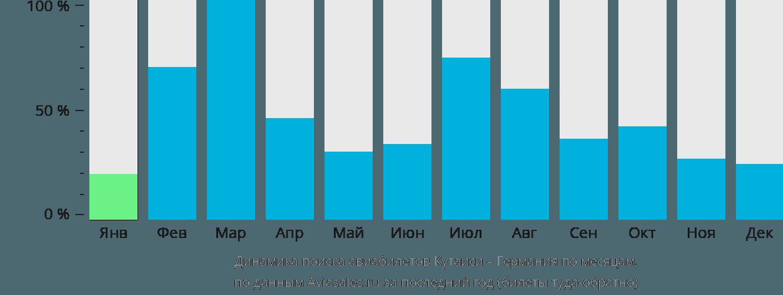 Динамика поиска авиабилетов из Кутаиси в Германию по месяцам