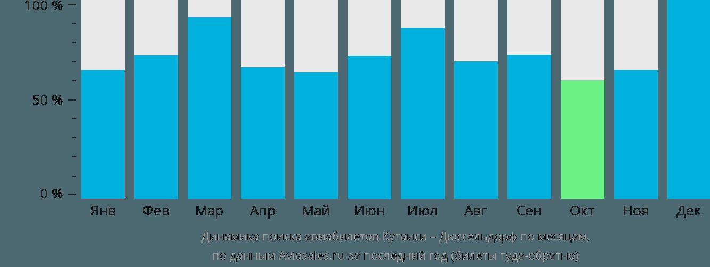 Динамика поиска авиабилетов из Кутаиси в Дюссельдорф по месяцам