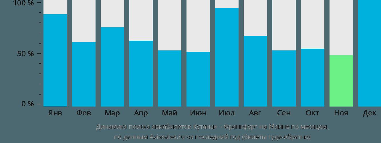 Динамика поиска авиабилетов из Кутаиси во Франкфурт-на-Майне по месяцам