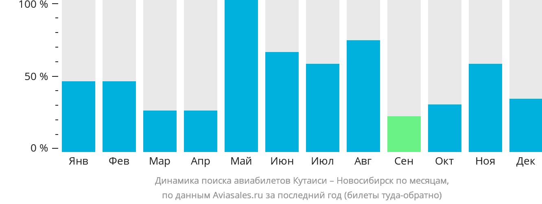 Динамика поиска авиабилетов из Кутаиси в Новосибирск по месяцам