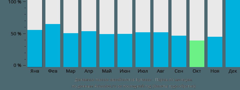 Динамика поиска авиабилетов из Кутаиси в Париж по месяцам