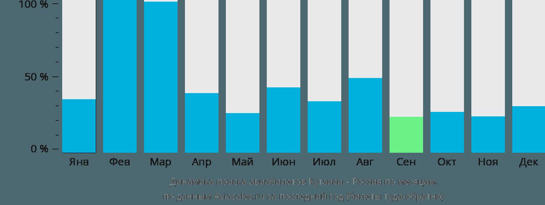 Динамика поиска авиабилетов из Кутаиси в Россию по месяцам