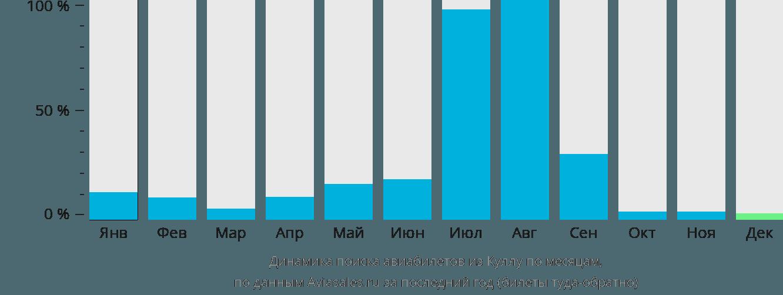 Динамика поиска авиабилетов из Куллу по месяцам