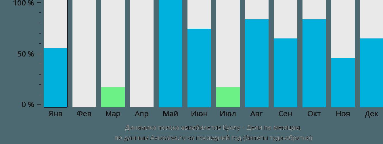 Динамика поиска авиабилетов из Куллу в Дели по месяцам