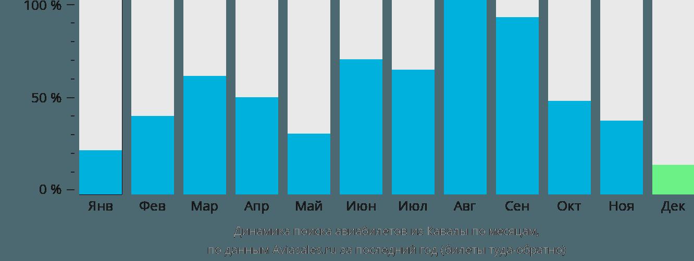 Динамика поиска авиабилетов из Кавалы по месяцам