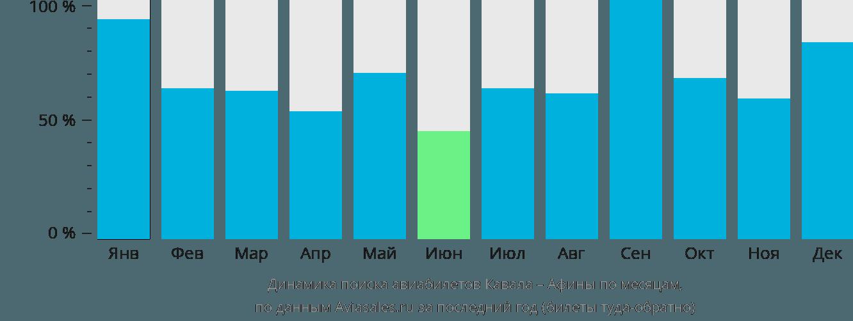 Динамика поиска авиабилетов из Кавалы в Афины по месяцам