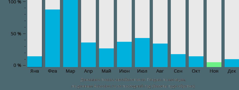 Динамика поиска авиабилетов из Гянджи по месяцам