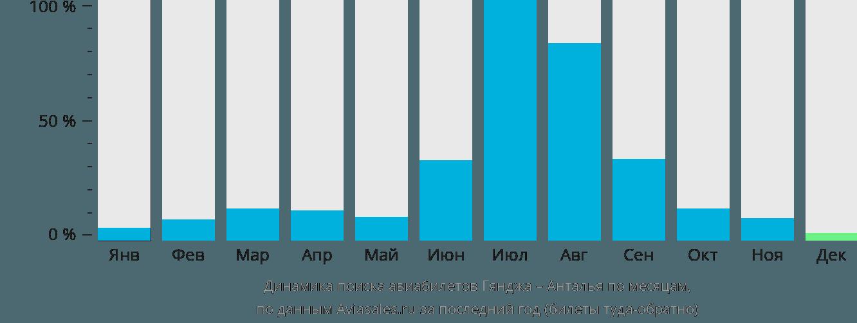 Динамика поиска авиабилетов из Гянджи в Анталью по месяцам