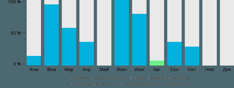 Динамика поиска авиабилетов из Гянджи в Германию по месяцам