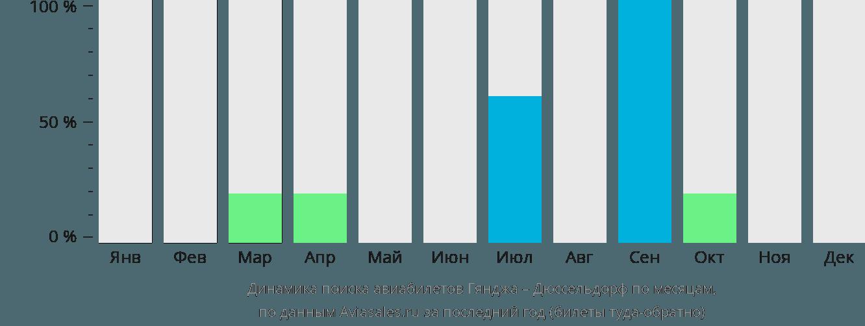 Динамика поиска авиабилетов из Гянджи в Дюссельдорф по месяцам