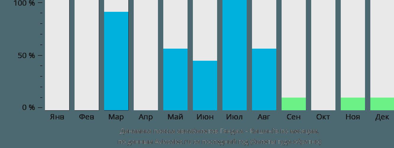 Динамика поиска авиабилетов из Гянджи в Кишинёв по месяцам
